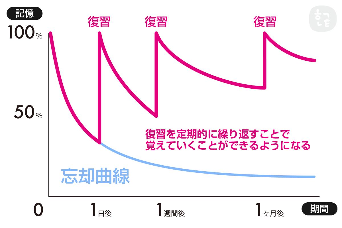 忘却曲線 byハングルノート