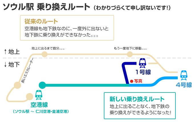 ソウル駅 乗り換え 便利な新しいルート