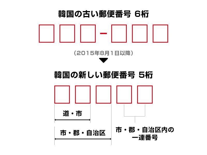 韓国の新しい郵便番号・新しい住所を調べる!