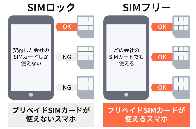 SIMロックがかかっているスマホとSIMフリーのスマホを確認する