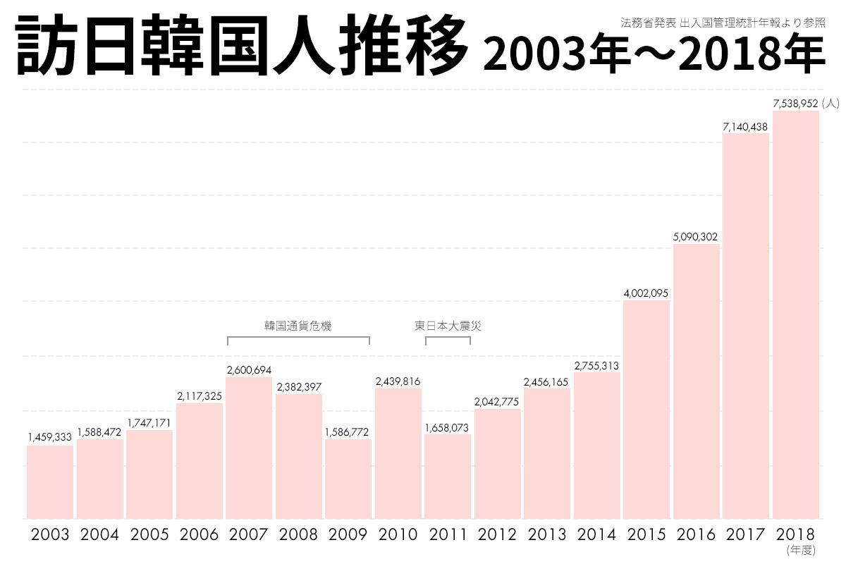 【訪日韓国人の推移】日本にくる韓国人観光客の方は本当に見ても、年々増えています。