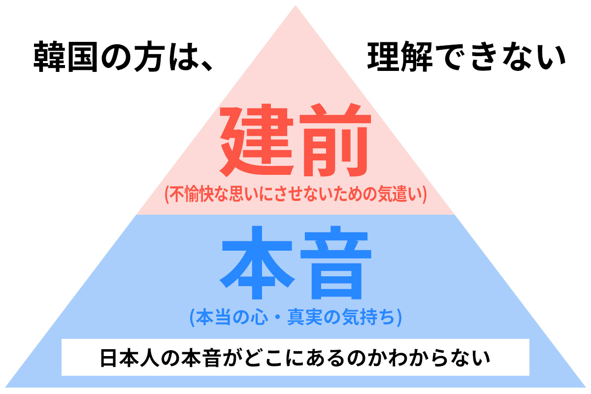日本の「本音と建前」は世界で通用しない