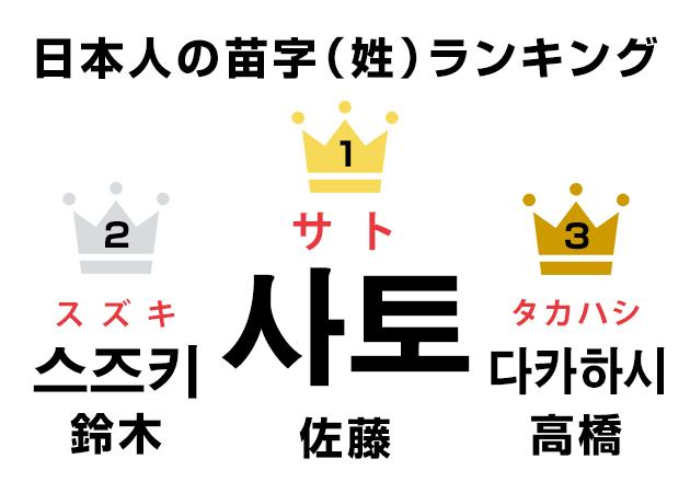 日本人の苗字(名字・姓)ランキングを韓国語にしてみた!