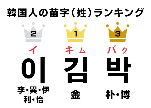 韓国人の苗字(姓)ランキング!1位から197位まで全て見せます!